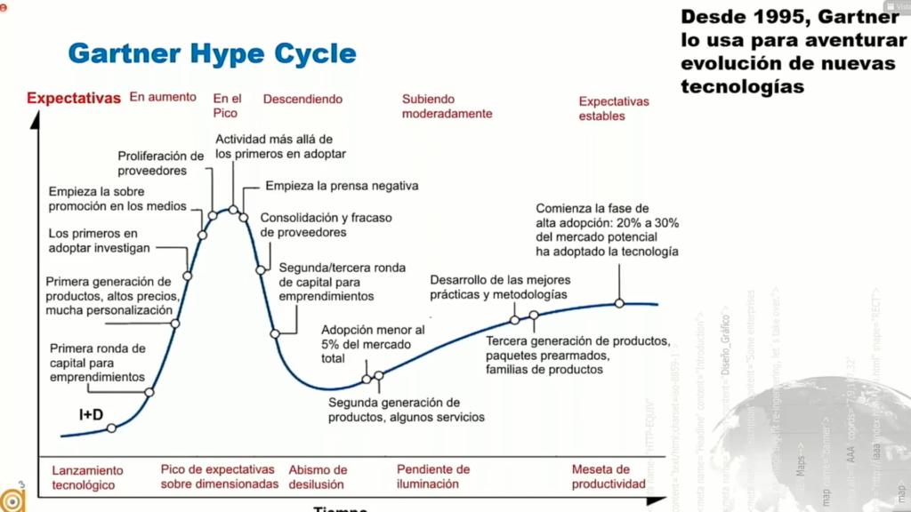 Javier Zarazaga muestra el Gartner Hype Cycle