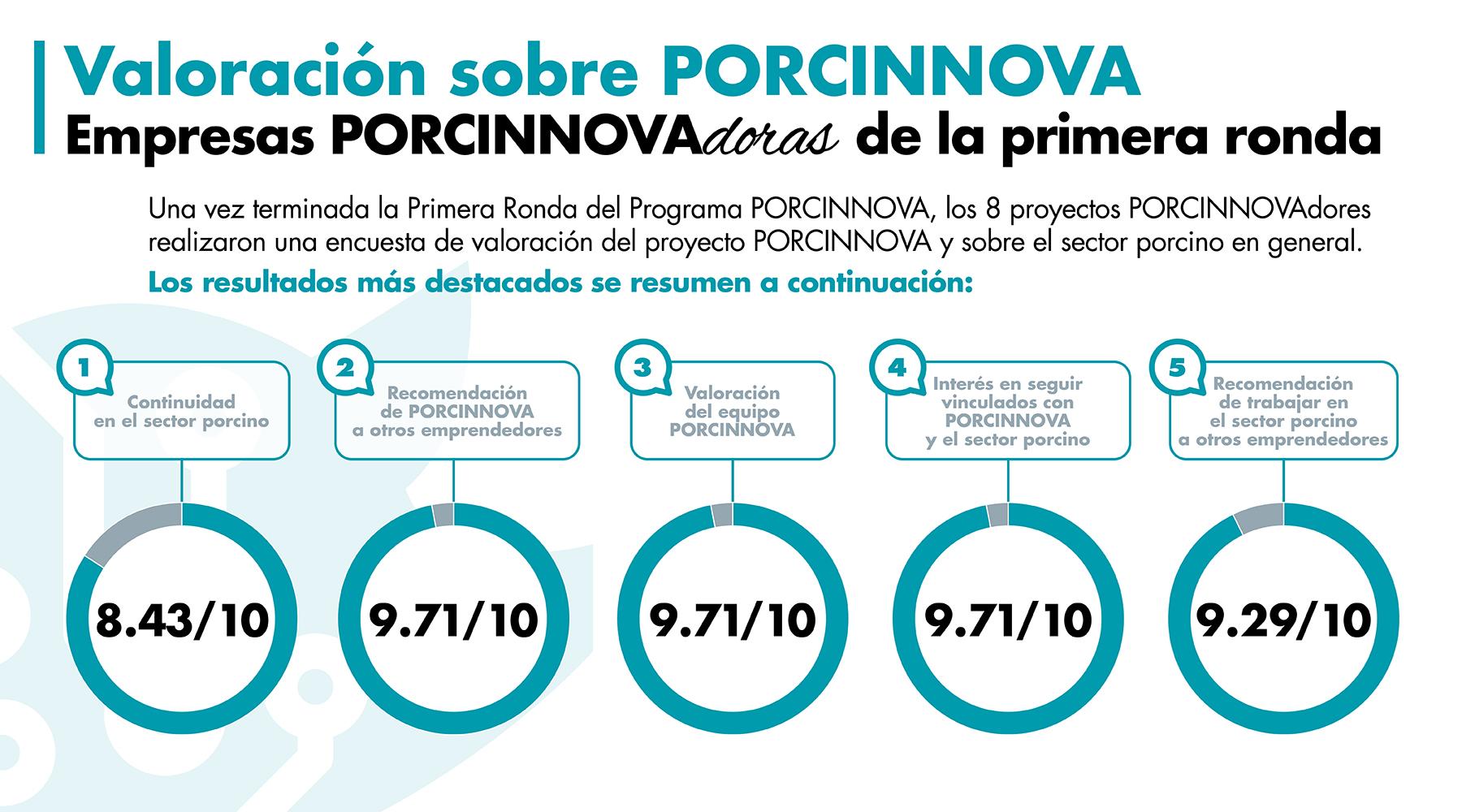 Los 8 primeros proyectos PORCINNOVAdores valoran su experiencia en Porcinnova